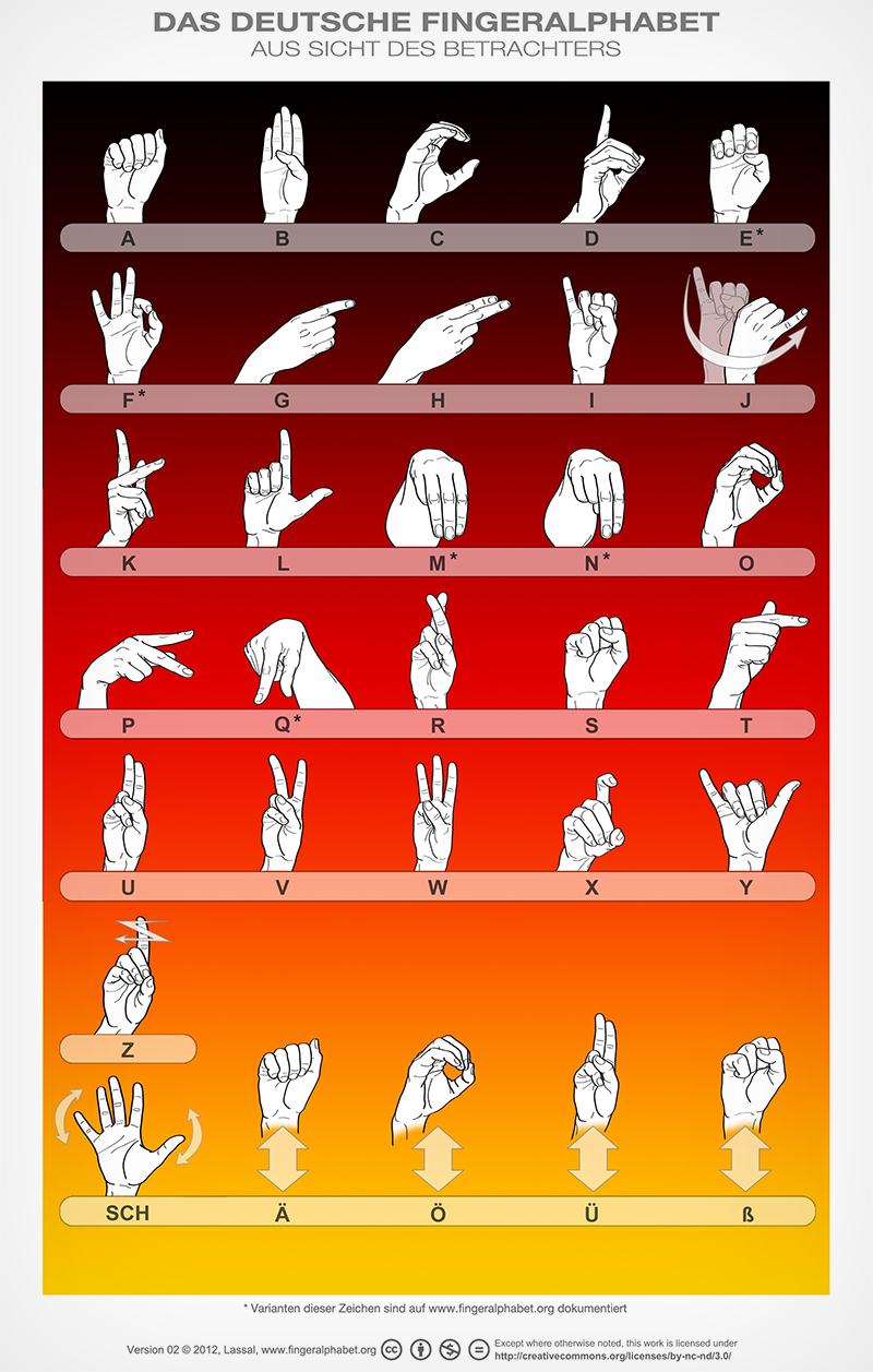 LassalMedia - Poster with German Sign Language alphabet for FingerAlphabet.org.